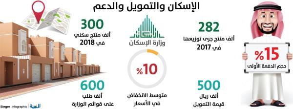الإسكان: زيادة شهرية في أعداد المستفيدين.. والإدراج في «سمة» يعرقل التمويل