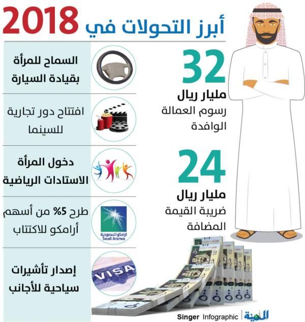 «سي ان ان»: محمد بن سلمان يغير وجه المجتمع بـ 6 إصلاحات جذرية العام الجاري