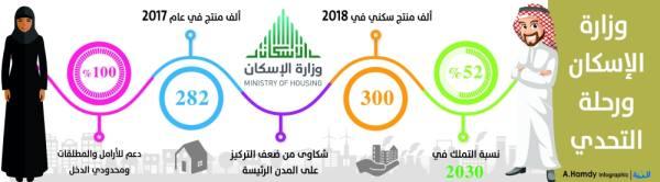 تصحيح أوضاع المتقدمين لمشروع الإسكان بالمدينة المنورة