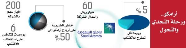 توقعات بإعلان أول نتائج مالية لـ «أرامكو» خلال 3 أشهر