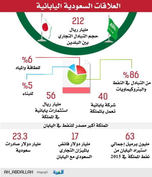 شراكة سعودية يابانية لتوطين استثمارات الصناعة والطاقة والصحة
