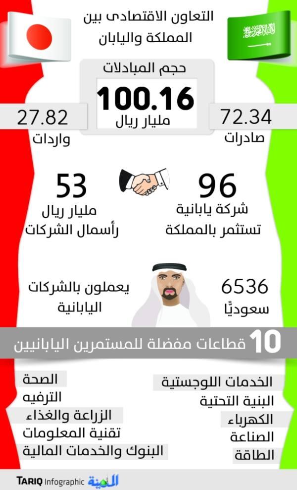 نتائج زيارة خادم الحرمين تتصدر الجلسة الافتتاحية للمنتدى السعودي الياباني