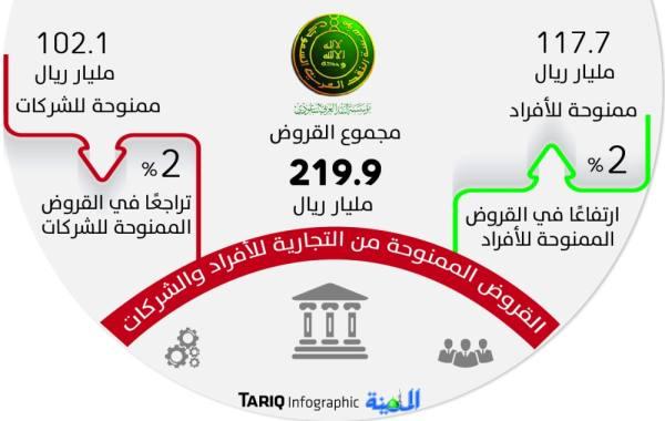 ارتفاع القروض العقارية من البنوك التجارية إلى 220 مليار ريال