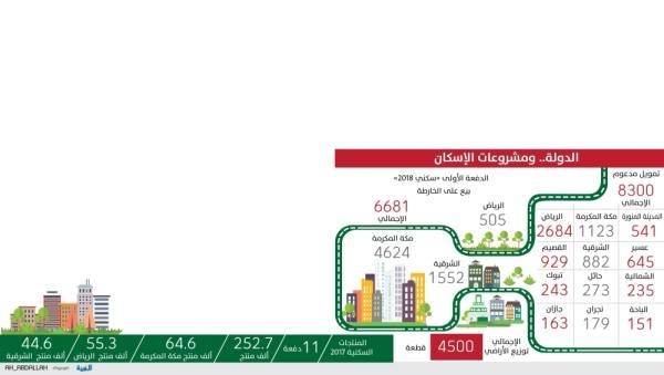 «الإسكان» تطرح 19481 منتجا بأسعار تبدأ من 250 ألف ريال