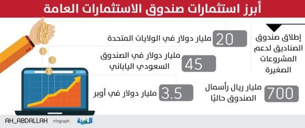 صندوق الاستثمارات السعودي يبحث ضخ 500 مليون دولار في «هوليود»