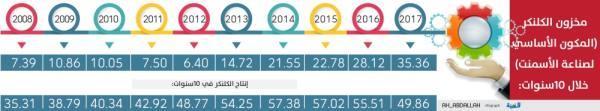 انخفاض في مبيعات الأسمنت خلال ديسمبر المنصرم