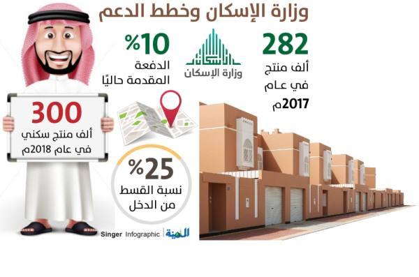 «الإسكان» تخطط لرفع عدد المستفيدين إلى 375 ألفاً