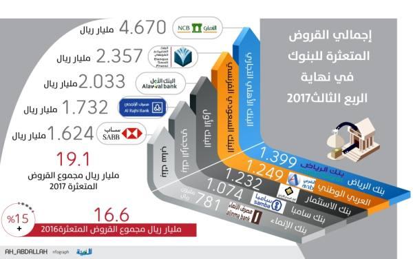 19 مليار ريال قروضا متعثرة لدى البنوك السعودية في الربع الثالث