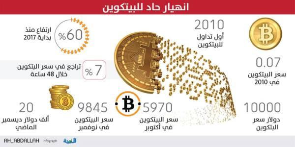 انهيار جديد لـ«البيتكوين».. و«العشرين» تبحث تنظيم العملة