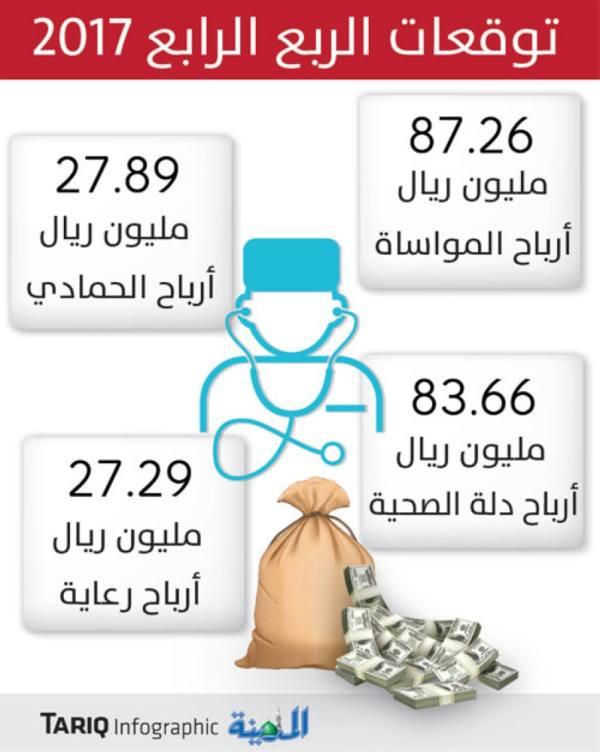 292 مليون ريال أرباحا متوقعة للقطاع الصحي في 3 أشهر