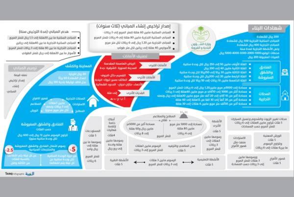 بدء تطبيق الرسوم الجديدة على خدمات البلديات والأمانات
