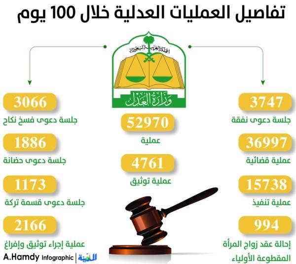 53 ألف عملية عدلية خارج الدوام خلال 100 يوم