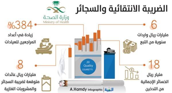 «الصحة»: زيادة أسعار السجائر 10% تخفض الاستهلاك 4%