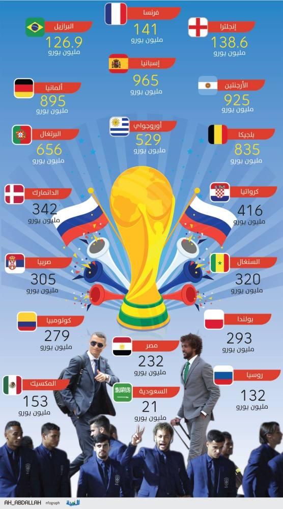 فرنسا أغلى منتخب بالمونديال