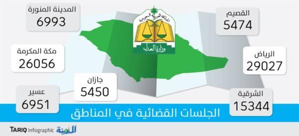 100 ألف جلسة قضائية خلال رمضان.. والرياض تتصدر