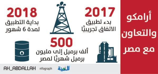 أرامكو تجدد تزويد مصافي مصر بالنفط 6 أشهر