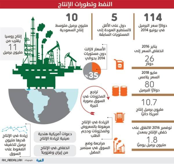 مليون برميل زيادة في إنتاج النفط يوليو المقبل