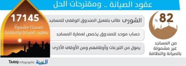 81 ألف مسجد وجامع بدون عقود صيانة أو نظافة