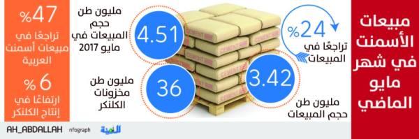 24 % تراجع في مبيعات الأسمنت خلال شهر
