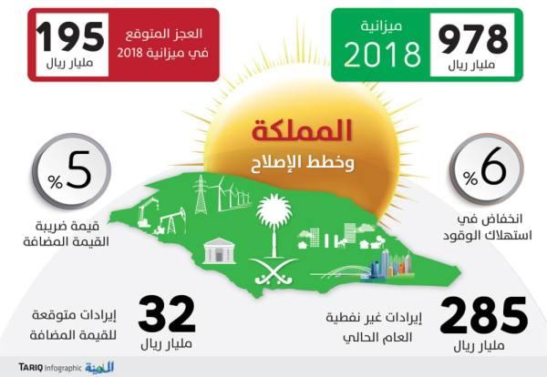 تقرير دولي: ارتفاع كفاءة الاقتصاد السعودي بعد «القيمة المضافة» وخفض دعم الطاقة