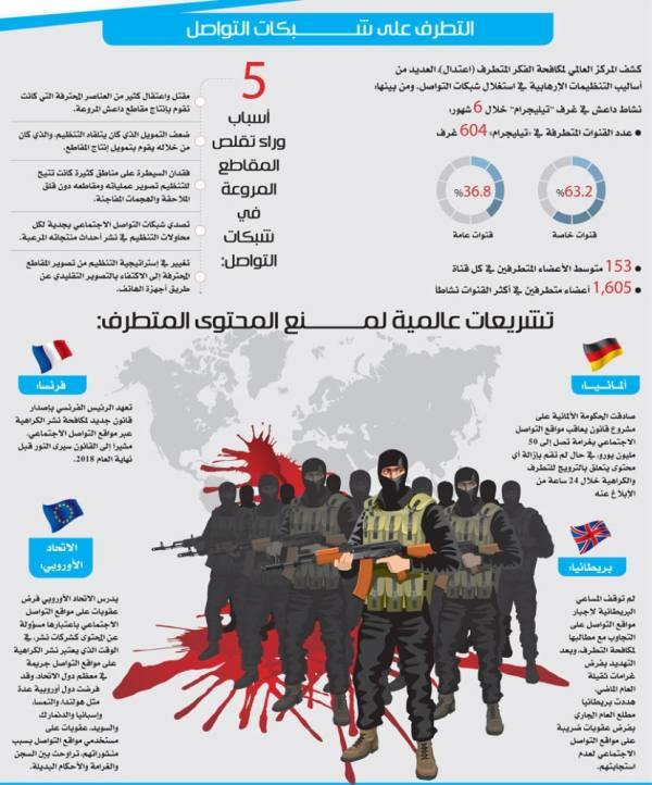 التغريدات المسمومة.. حرب تقــــــنية يخوضها المتطرفون عبر شبكات التواصل