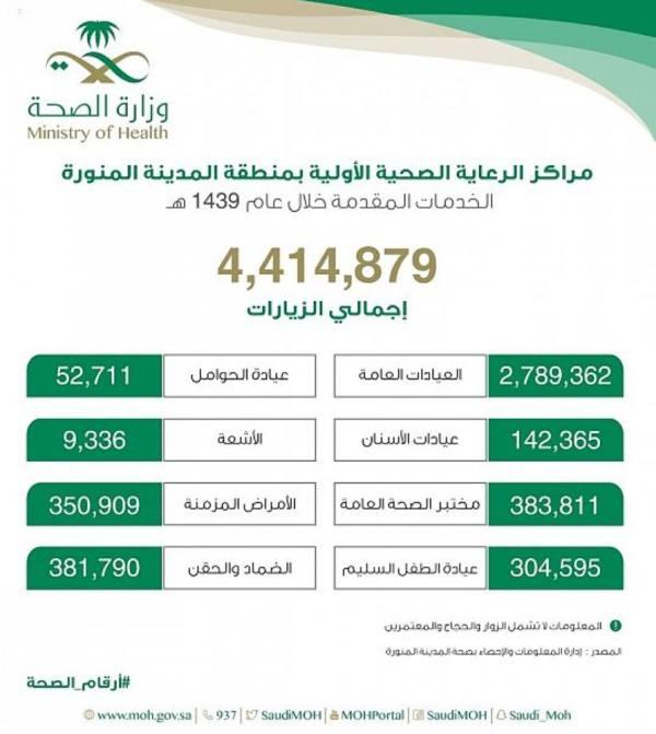 صحة المدينة: 4 ملايين مستفيد من خدمات المراكز الصحية