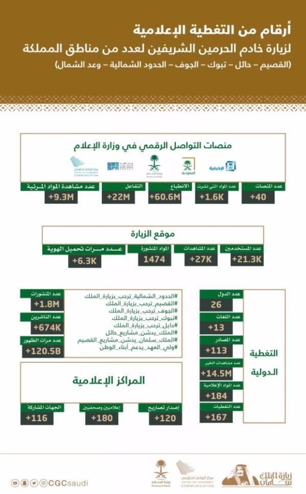 89 مليون انطباع و52 مليون تفاعل و28 مليون مشاهدة لأخبار زيارات المناطق