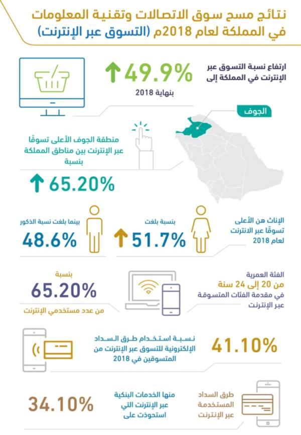 50 % نسبة التسوق عبر الإنترنت.. والنساء الأكثر بـ52 %