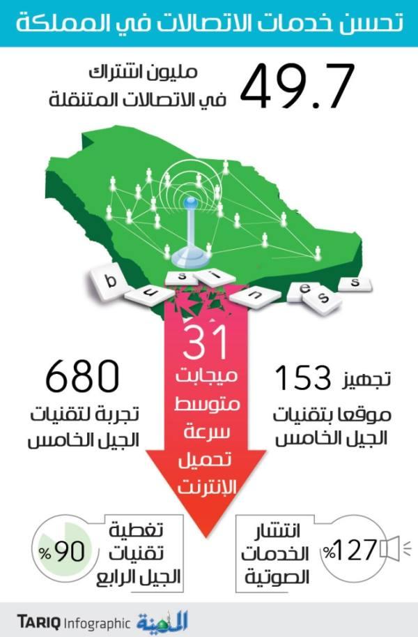 مؤتمر الرياض: 50 مليون اشتراك بسوق الاتصالات وسرعة الإنترنت تفوق المتوسط العالمي