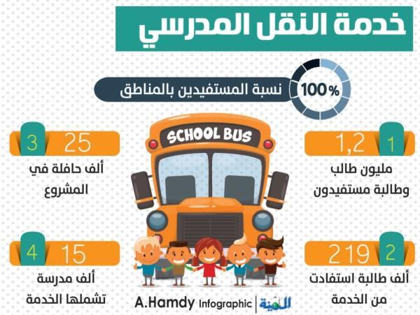 مضاعفة أعداد المستفيدين من النقل المدرسي إلى %100