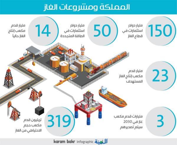 المملكة تخطط للاعتماد على الغاز بنسبة 70 %