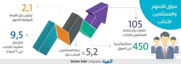 «المؤشرات العالمية» تقود 450 مستثمرا أجنبيا لضخ 105 مليارات بالأسهم السعودية