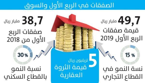 50 مليار ريال صفقات عقارية في الربع الأول بزيادة 28 %