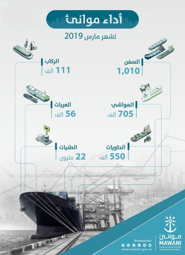 مناولة 22 مليون طن من البضائع خلال مارس