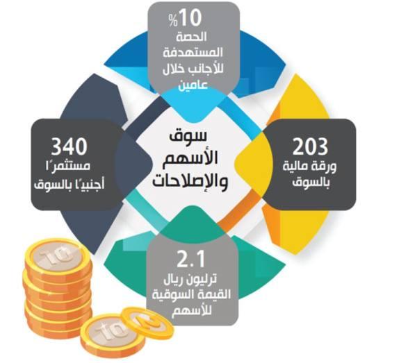 11 مليار ريال تدفقات ترفع حصة الأجانب إلى 5.4 % بالأسهم السعودية