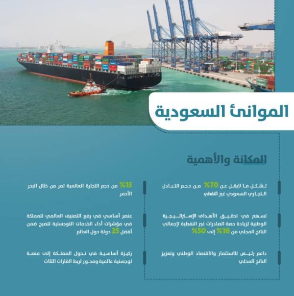 10 موانئ سعودية و240 رصيفاً لتعزيز الاستثمار والتنافسية في المملكة