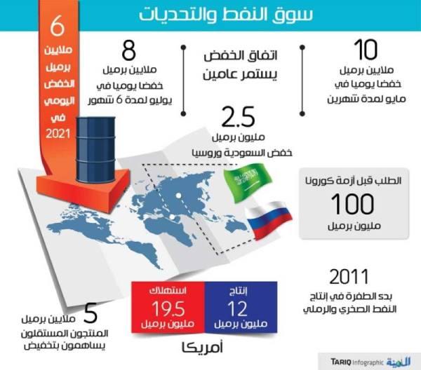 اتفاق النفط.. 4 عوامل تدفع للنجاح يتصدرها الالتزام وانحسار كورونا