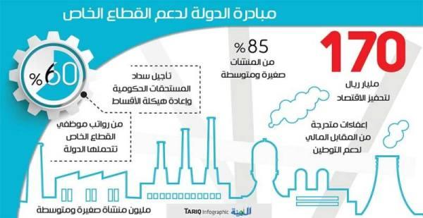 5 عوامل محفزة أبرزها استقرار السعوديين واستدامة النشاط الاقتصادي