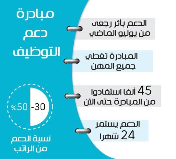 «هدف»: 45 ألف سعودي التحقوا بمبادرة دعم التوظيف