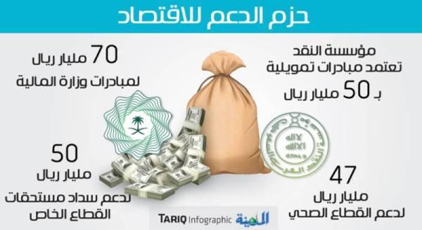 المالية: 177 مليار ريال لدعم الاقتصاد 22 % منها للتوسع في الإقراض