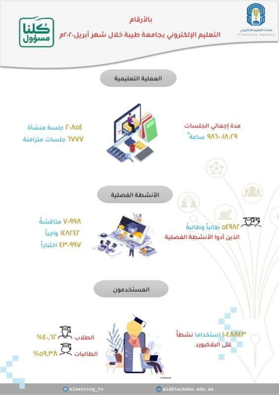جامعة طيبة توفّر لمنسوبيها 5 آلاف فرصة تعليمية عن بعد في جامعات دولية