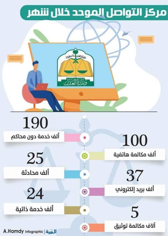 «العدل»: 190 ألف خدمة خلال شهر دون زيارة المحاكم