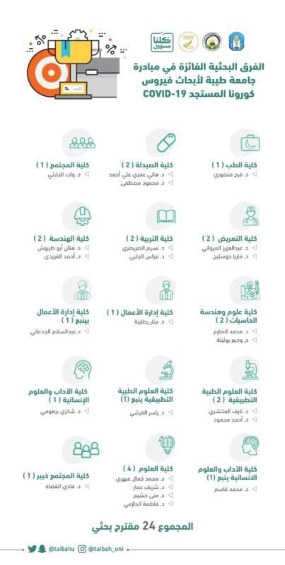 المدينة المنورة : جامعة طيبة تعلن عن 24 مشروعاً بحثياً فائزاً بمبادرة الجامعة لأبحاث كورونا