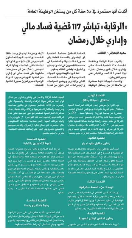 «الرقابة» تباشر 117 قضية فساد مالي وإداري خلال رمضان