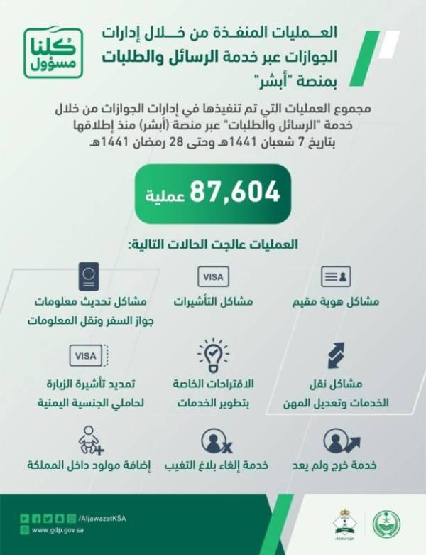 87.604 طلبات نفذتها الجوازات عبر خدمة