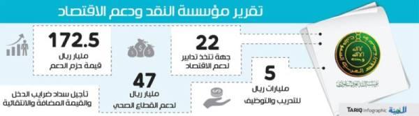 « ساما»: 22 جهة حكومية تتخذ تدابير لدعم الاقتصاد بـ 172.5 مليار ريال