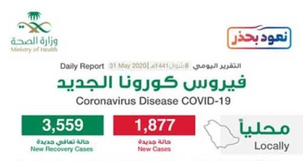 الصحة : تسجيل 1877 حالة جديدة وعدد المتعافين يتجاوز 62 ألف حالة