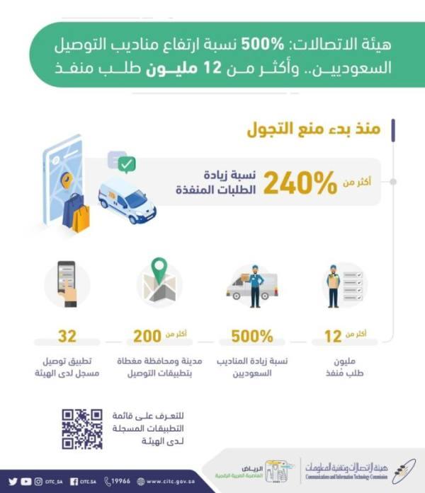 هيئة الاتصالات: 500% نسبة ارتفاع عدد مندوبي التوصيل السعوديين