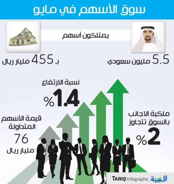 المؤسسات المالية تدير أصولا بـ 481 مليار ريال في سوق الأسهم