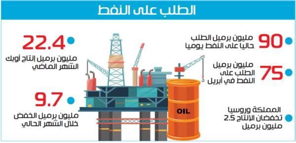رئيس أرامكو: النفط يتعافى بعد ارتفاع الطلب إلى 90 مليون برميل يوميا
